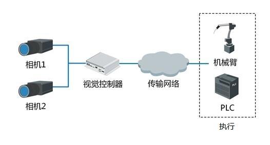 手机导光板视觉定位引导解决方案-机器视觉_视觉检测设备_3D视觉_缺陷检测