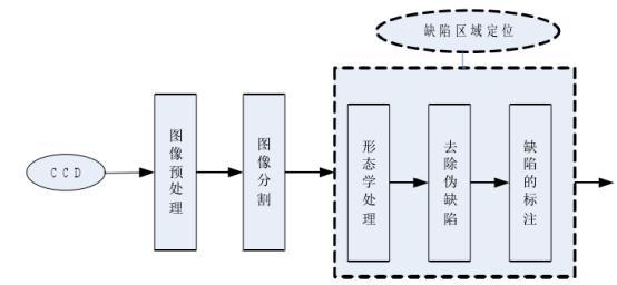 机器视觉滚动轴承表面缺陷检测应用分析-机器视觉_视觉检测设备_3D视觉_缺陷检测