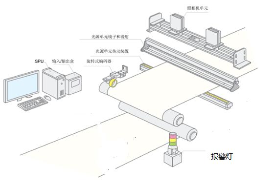 锂电池/涂布表面外观视觉检测系统设备-机器视觉_视觉检测设备_3D视觉_缺陷检测