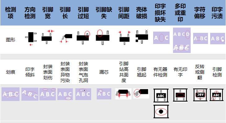 半导体产品瑕疵缺陷视觉检测系统解决方案-机器视觉_视觉检测设备_3D视觉_缺陷检测