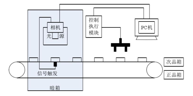 胶囊视觉检测(胶囊机器视觉缺陷检测系统)-机器视觉_视觉检测设备_3D视觉_缺陷检测