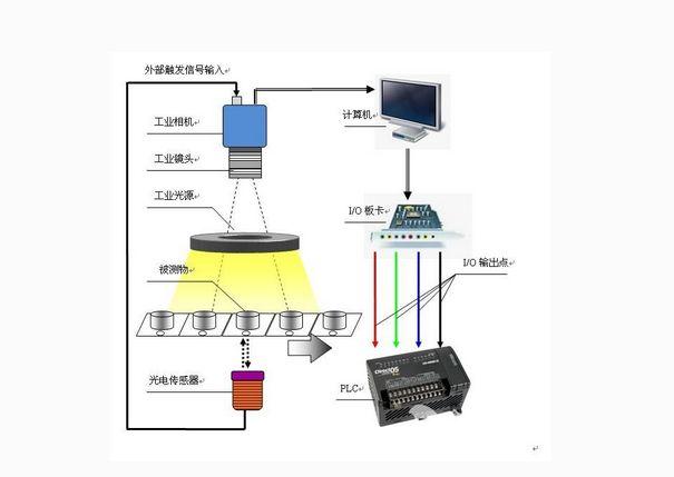 工业机器视觉系统:CCD视觉定位系统-机器视觉_视觉检测设备_3D视觉_缺陷检测