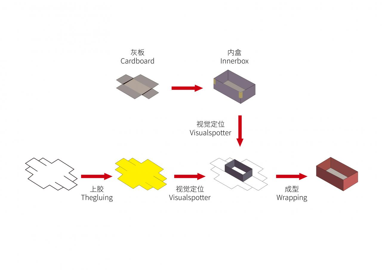 包装行业机器视觉对位贴合系统应用方案-机器视觉_视觉检测设备_3D视觉_缺陷检测