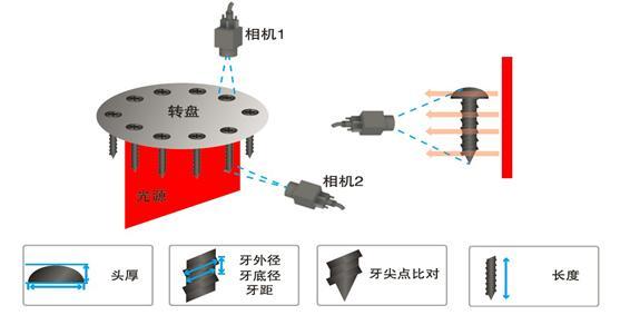 机器视觉解决方案(表面外观缺陷检测)-机器视觉_视觉检测设备_3D视觉_缺陷检测