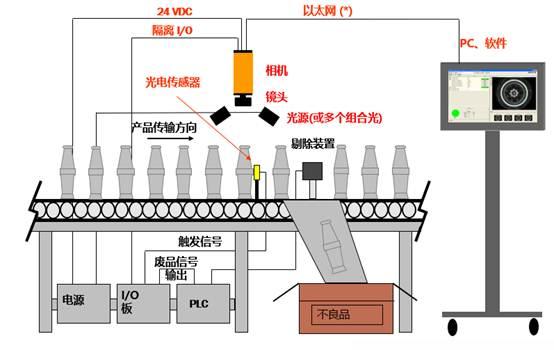 视觉测量识别系统是个什么样的系统?-机器视觉_视觉检测设备_3D视觉_缺陷检测