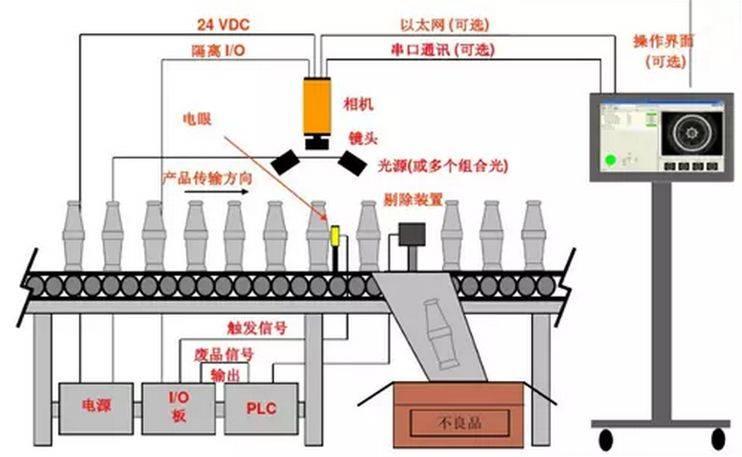 工业视觉:制造业高度自动化的关键点-机器视觉_视觉检测设备_3D视觉_缺陷检测