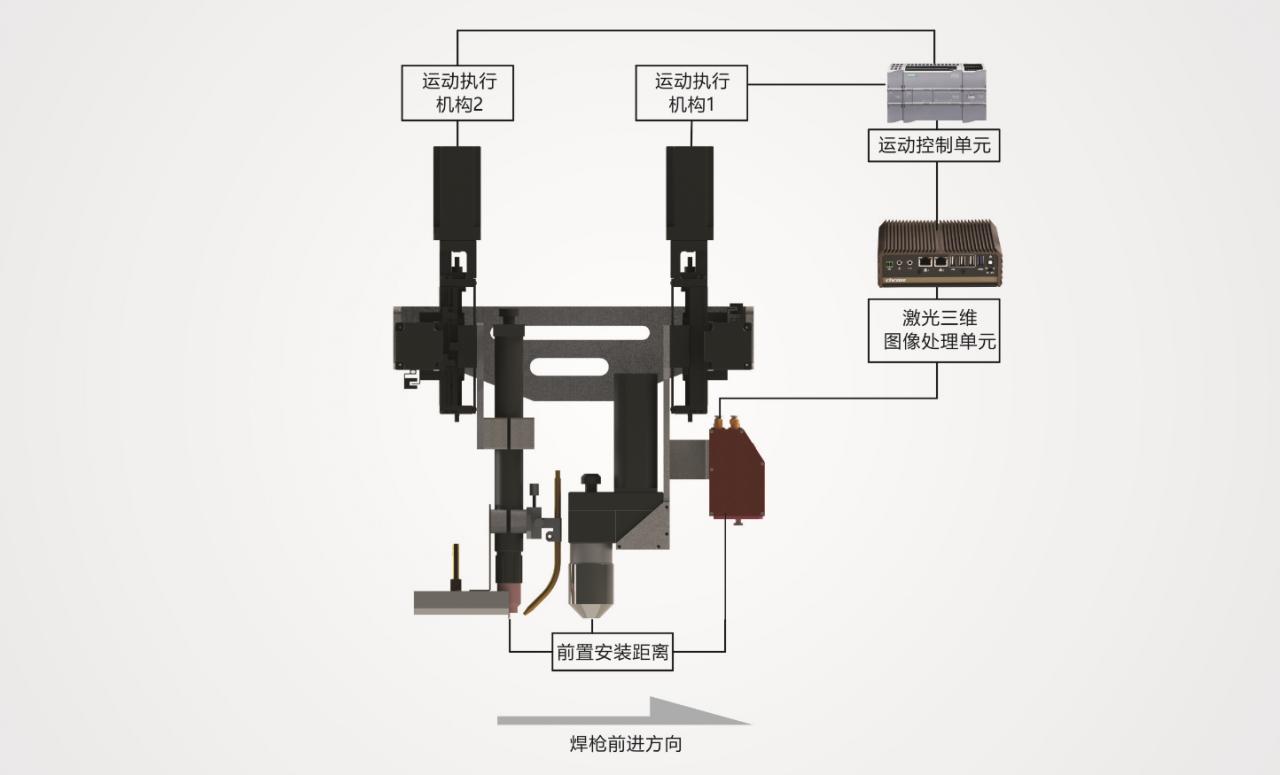激光焊缝跟踪系统(机器视觉焊缝跟踪寻位方案)-机器视觉_视觉检测设备_3D视觉_缺陷检测