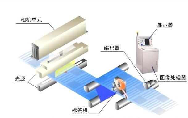 什么是缺陷检测?机器视觉外观缺陷检测系统介绍-机器视觉_视觉检测设备_3D视觉_缺陷检测