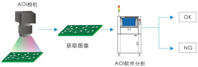 AOI自动光学检测系统在工业制造中的应用-机器视觉_视觉检测设备_3D视觉_缺陷检测