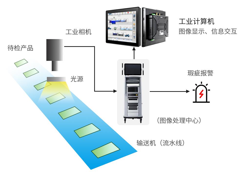 机器视觉(外观缺陷检测设备)系统工作原理-机器视觉_视觉检测设备_3D视觉_缺陷检测
