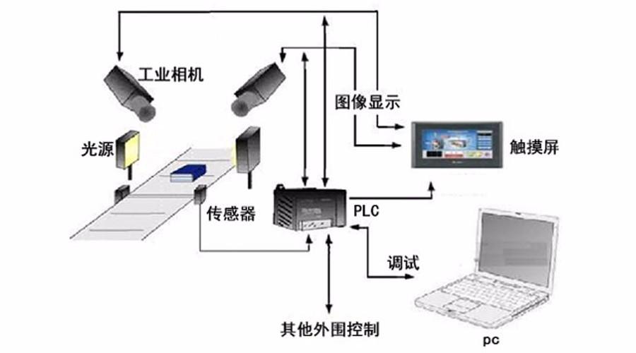 机器视觉系统为什么对制造业那么重要?-机器视觉_视觉检测设备_3D视觉_缺陷检测