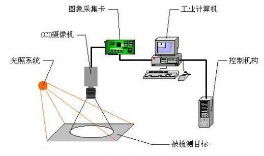 外观检测都需要检查哪些内容?-机器视觉_视觉检测设备_3D视觉_缺陷检测